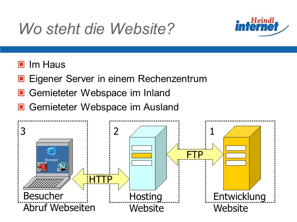 Wo steht die Website Im Haus Eigener Server in einem Rechenzentrum