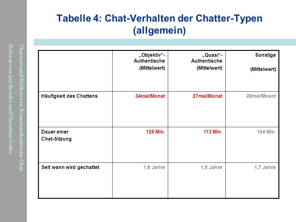 Tabelle 4: Chat-Verhalten der Chatter-Typen (allgemein)