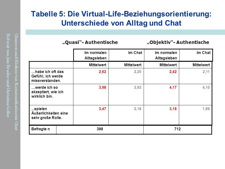 Tabelle 5: Die Virtual-Life-Beziehungsorientierung: Unterschiede von Alltag und Chat