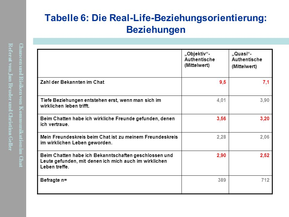 Tabelle 6: Die Real-Life-Beziehungsorientierung: Beziehungen