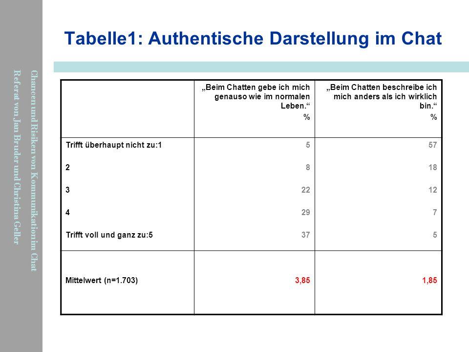 Tabelle1: Authentische Darstellung im Chat