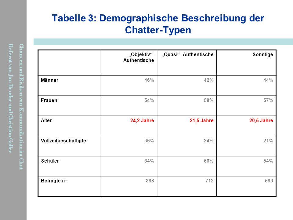 Tabelle 3: Demographische Beschreibung der Chatter-Typen
