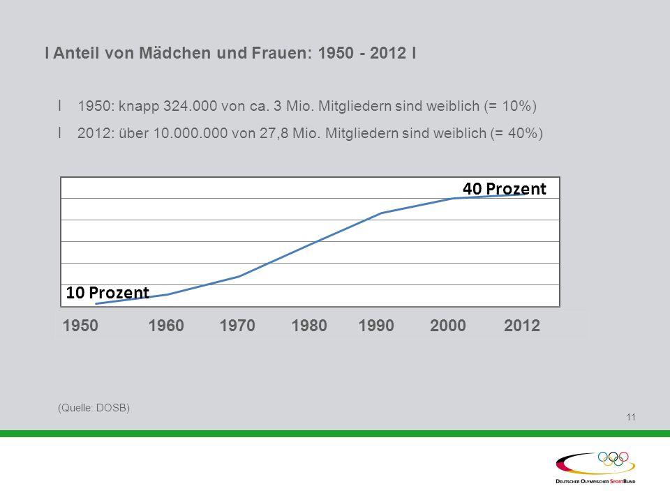 I Anteil von Mädchen und Frauen: 1950 - 2012 l