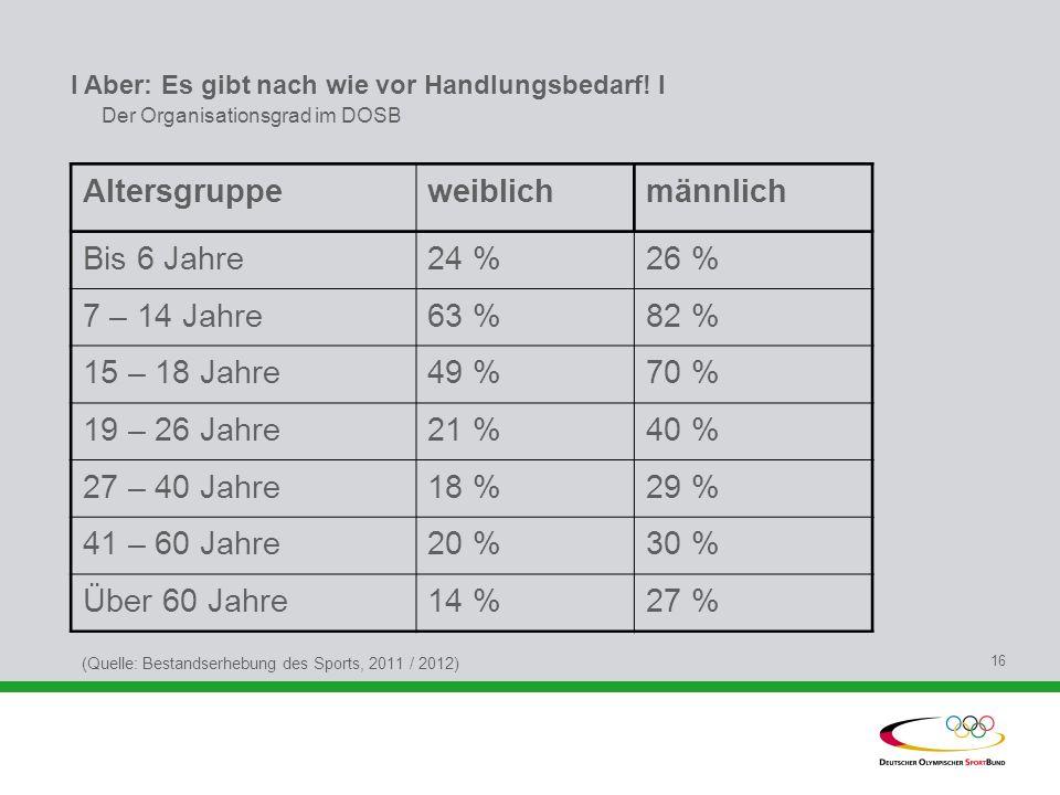 Altersgruppe weiblich männlich Bis 6 Jahre 24 % 26 % 7 – 14 Jahre 63 %