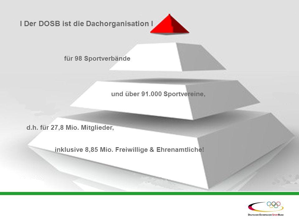 l Der DOSB ist die Dachorganisation l