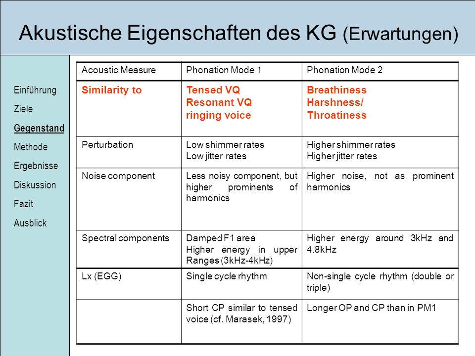 Akustische Eigenschaften des KG (Erwartungen)