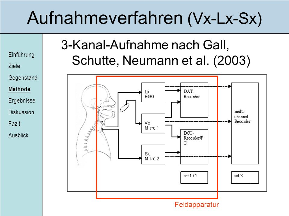 Aufnahmeverfahren (Vx-Lx-Sx)