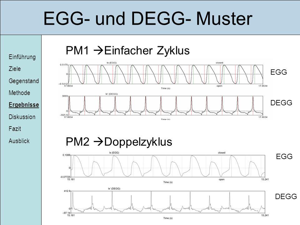 EGG- und DEGG- Muster PM1 Einfacher Zyklus PM2 Doppelzyklus EGG DEGG