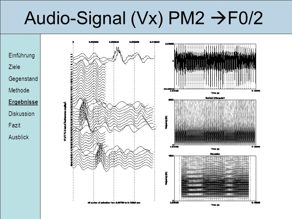 Audio-Signal (Vx) PM2 F0/2