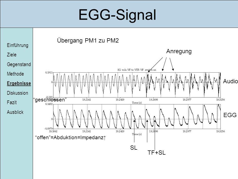 EGG-Signal Übergang PM1 zu PM2 Anregung Audio EGG SL TF+SL