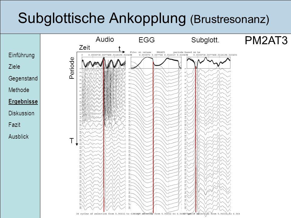 Subglottische Ankopplung (Brustresonanz)