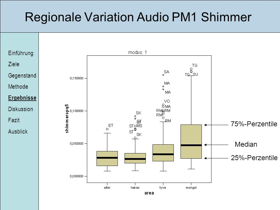 Regionale Variation Audio PM1 Shimmer