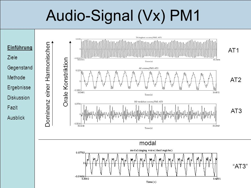 Audio-Signal (Vx) PM1 AT1 Dominanz einer Harmonischen