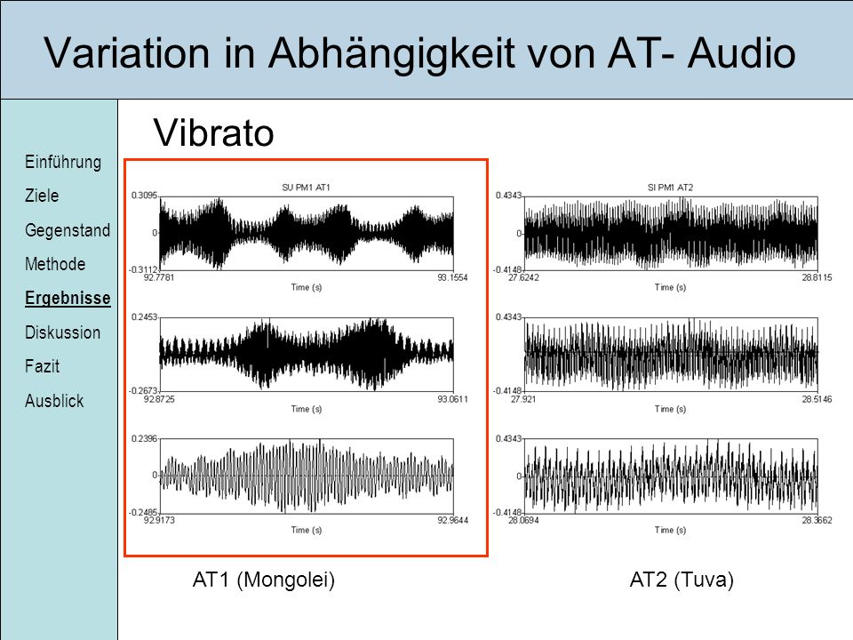 Variation in Abhängigkeit von AT- Audio