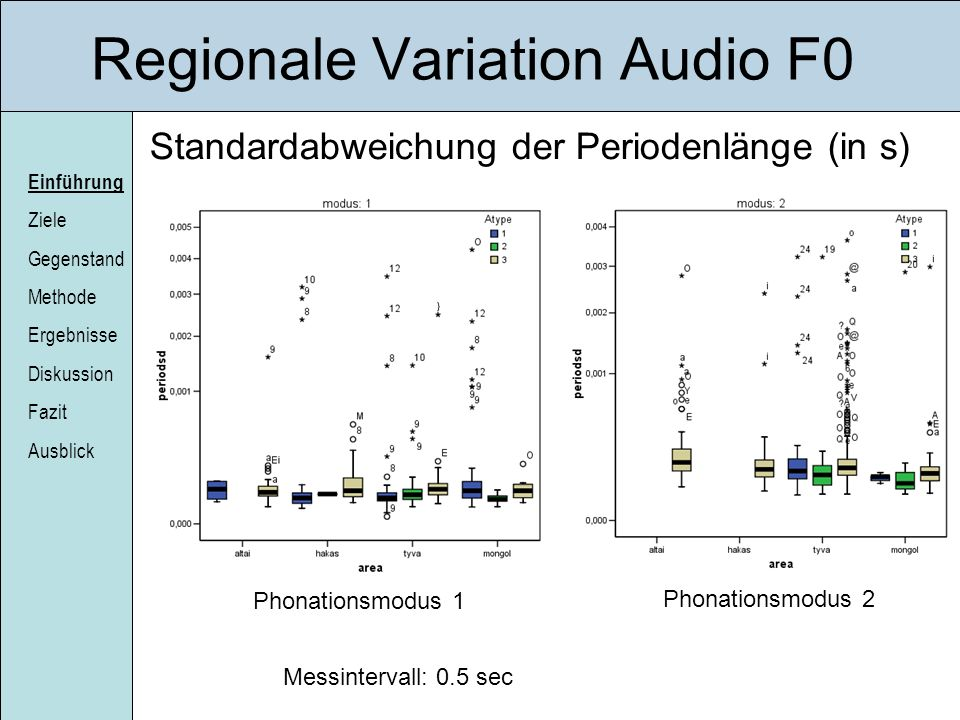 Regionale Variation Audio F0