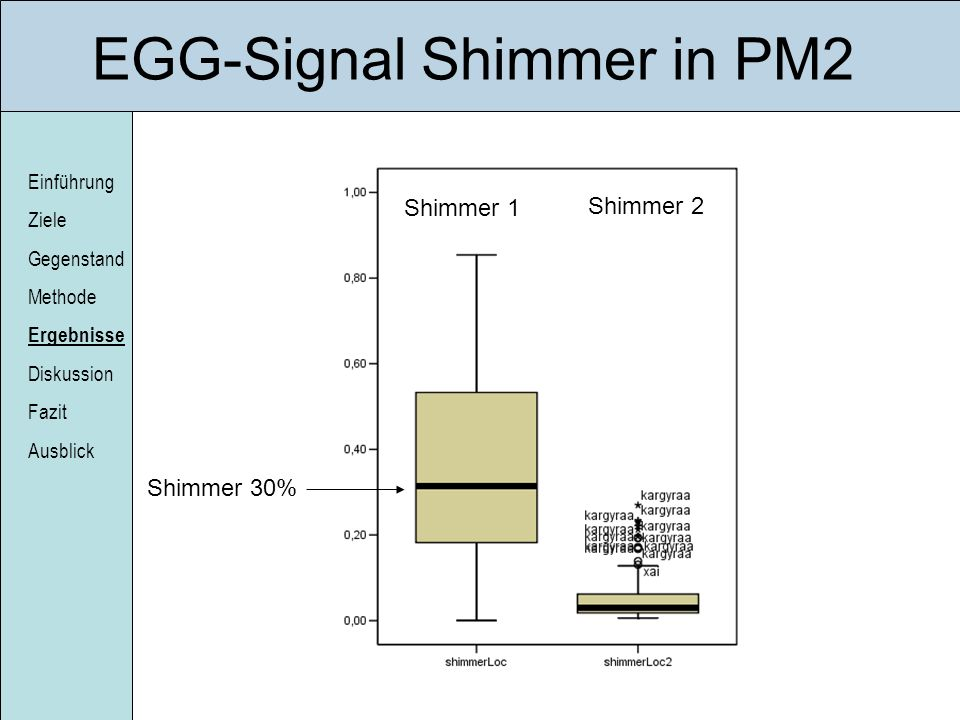 EGG-Signal Shimmer in PM2