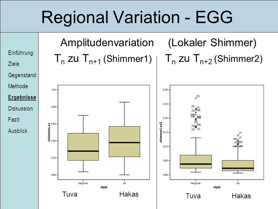 Regional Variation - EGG