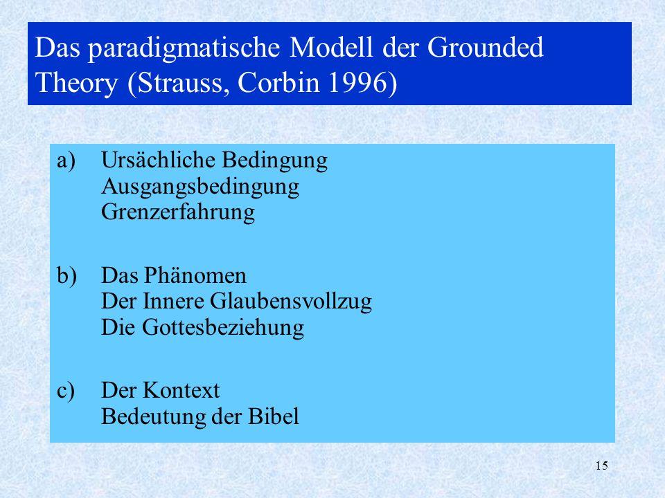 Das paradigmatische Modell der Grounded Theory (Strauss, Corbin 1996)