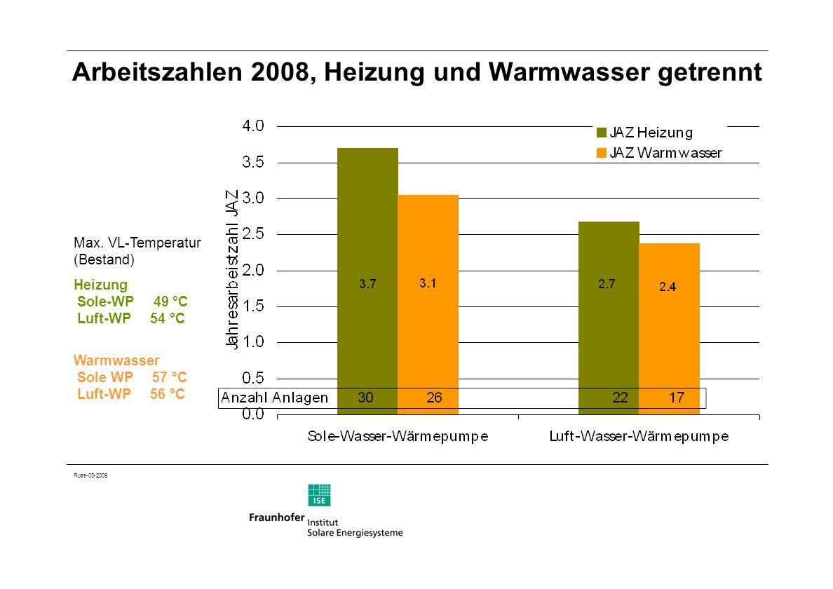 Arbeitszahlen 2008, Heizung und Warmwasser getrennt