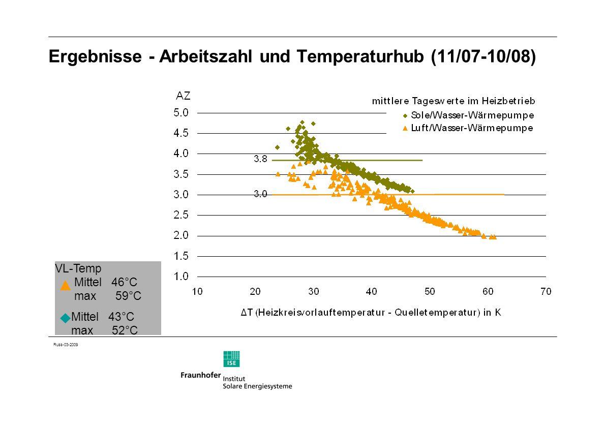 Ergebnisse - Arbeitszahl und Temperaturhub (11/07-10/08)