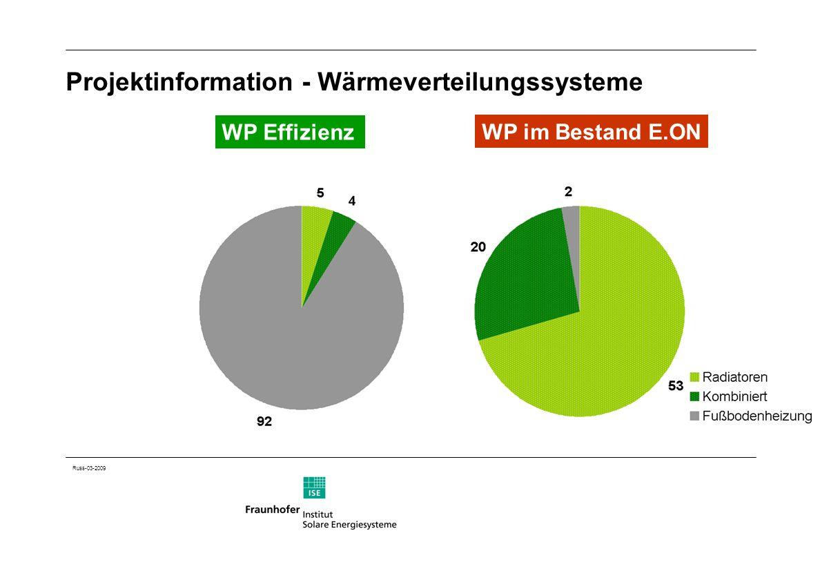Projektinformation - Wärmeverteilungssysteme