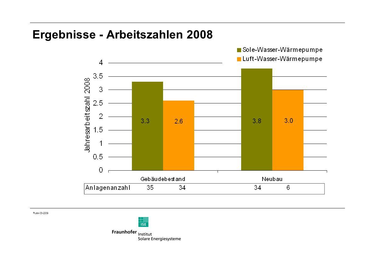 Ergebnisse - Arbeitszahlen 2008