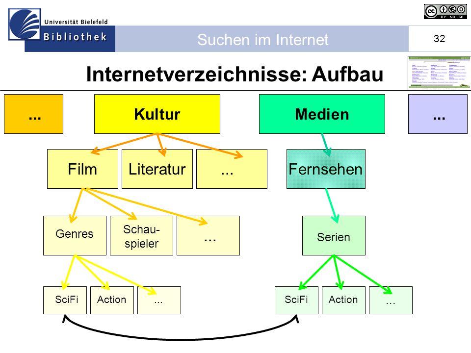 Internetverzeichnisse: Aufbau