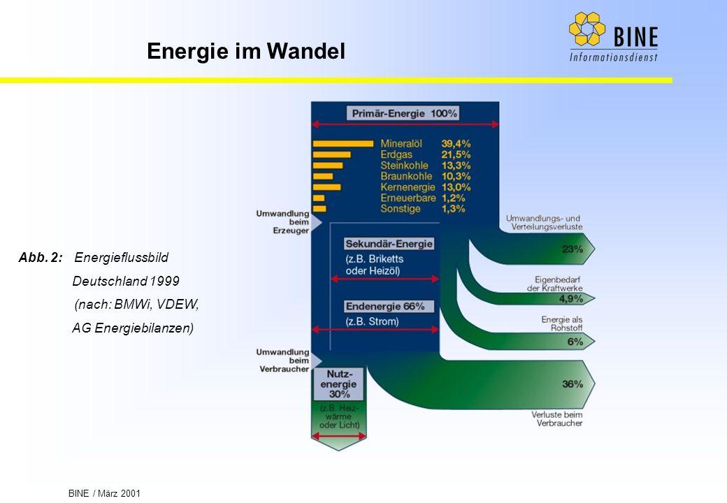 Abb. 2: Energieflussbild