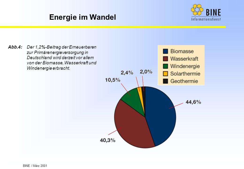 Abb. 4:. Der 1,2%-Beitrag der Erneuerbaren