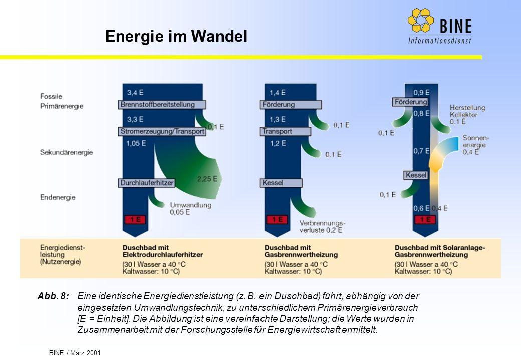 Abb. 8:. Eine identische Energiedienstleistung (z. B