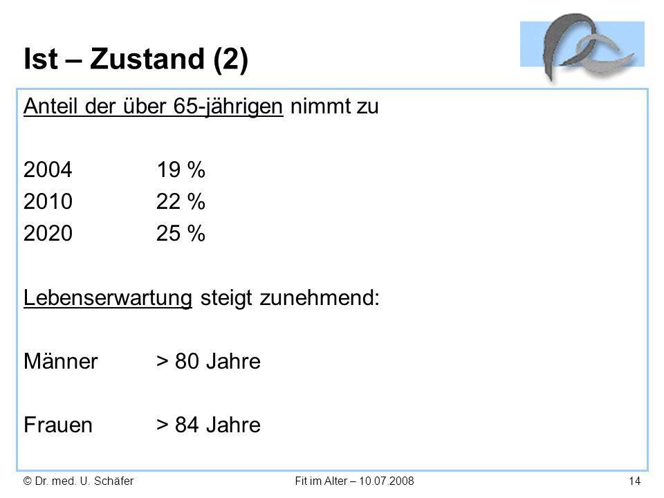 Ist – Zustand (2) Anteil der über 65-jährigen nimmt zu 19 % 2010 22 %