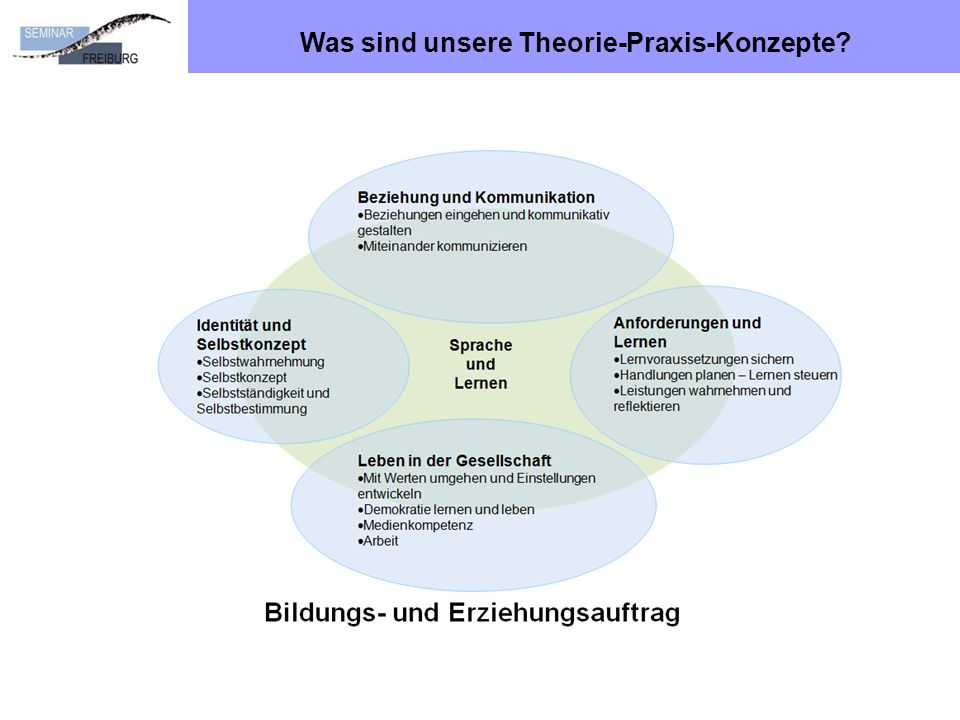 Was sind unsere Theorie-Praxis-Konzepte