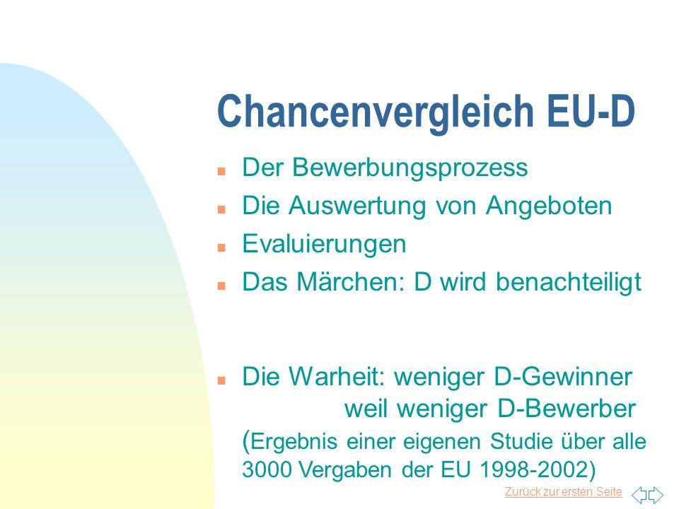 Chancenvergleich EU-D