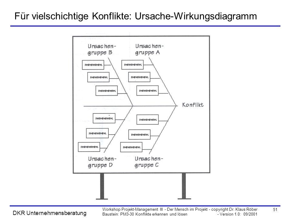 Für vielschichtige Konflikte: Ursache-Wirkungsdiagramm