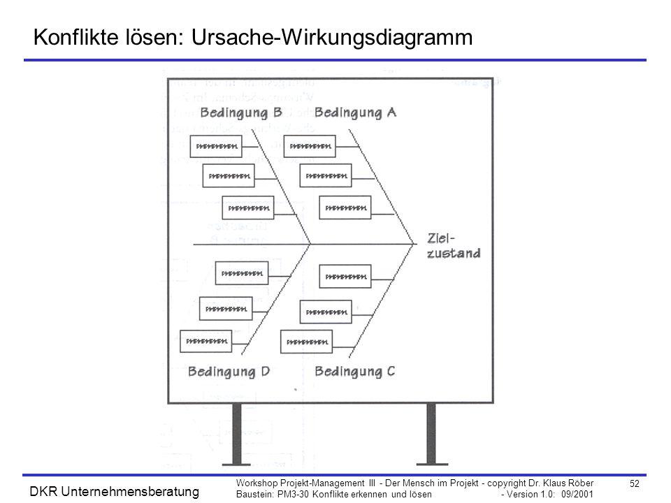 Konflikte lösen: Ursache-Wirkungsdiagramm