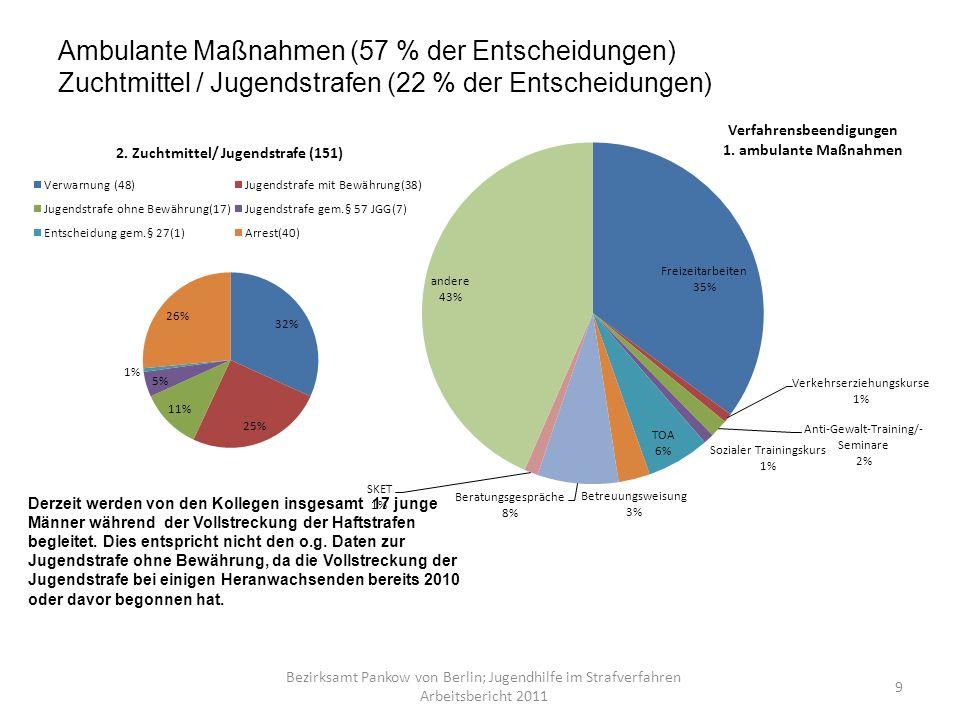Ambulante Maßnahmen (57 % der Entscheidungen) Zuchtmittel / Jugendstrafen (22 % der Entscheidungen)