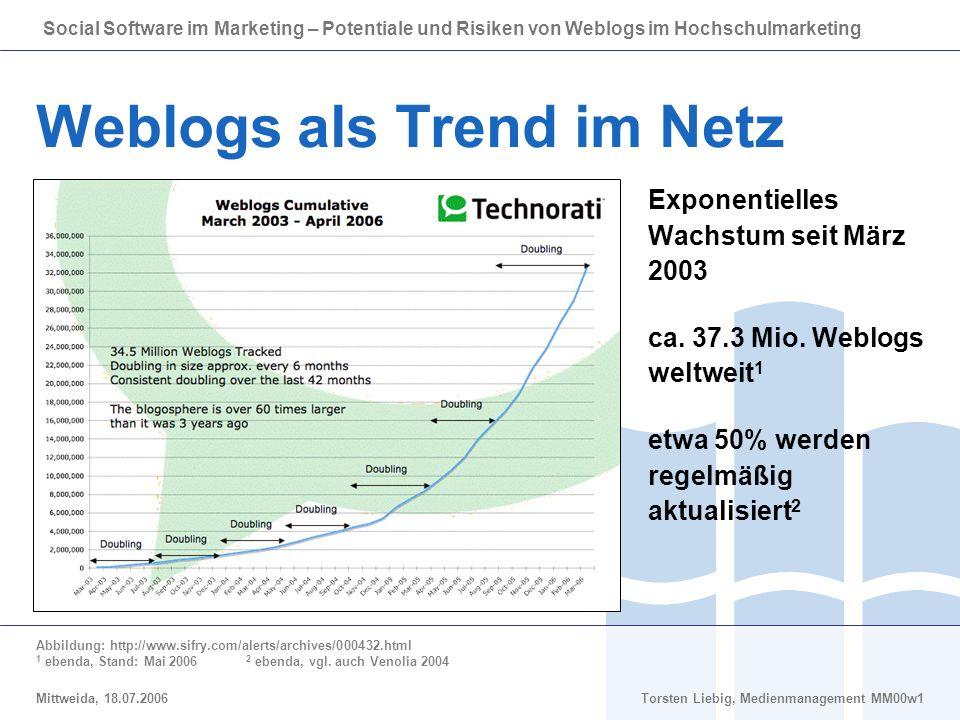 Weblogs als Trend im Netz