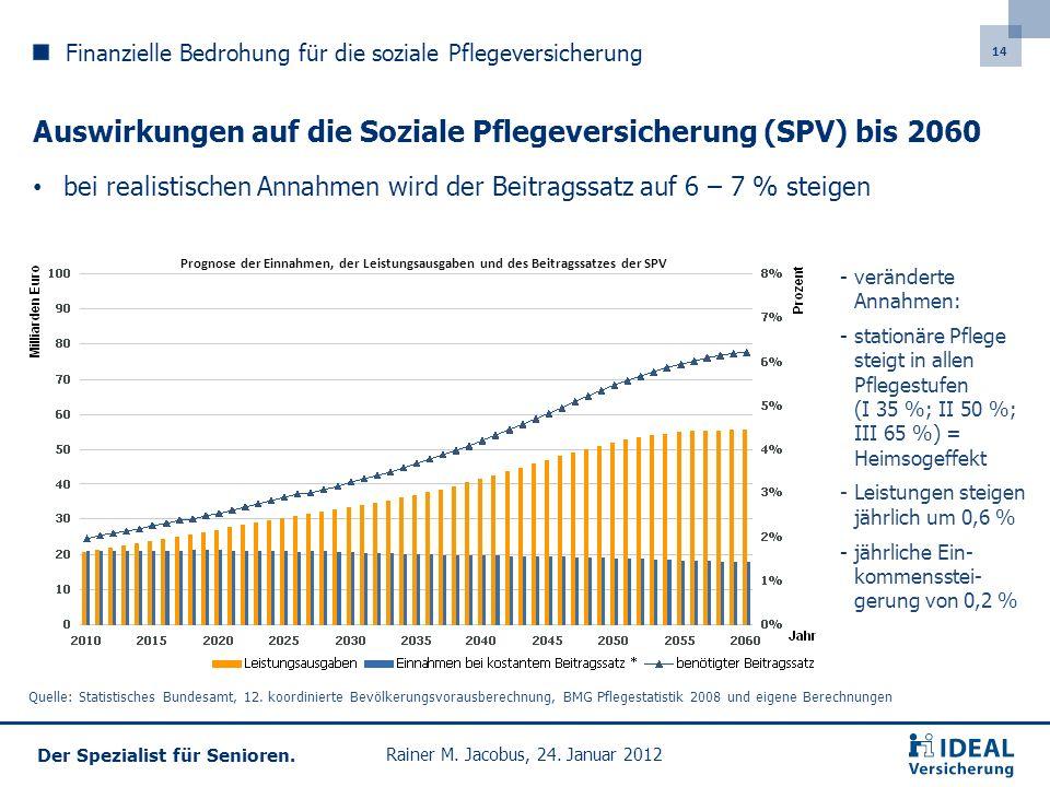 Auswirkungen auf die Soziale Pflegeversicherung (SPV) bis 2060