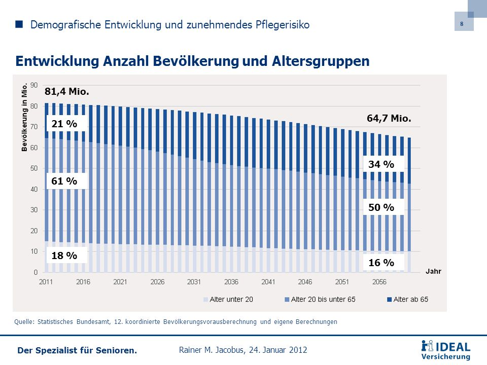 Entwicklung Anzahl Bevölkerung und Altersgruppen