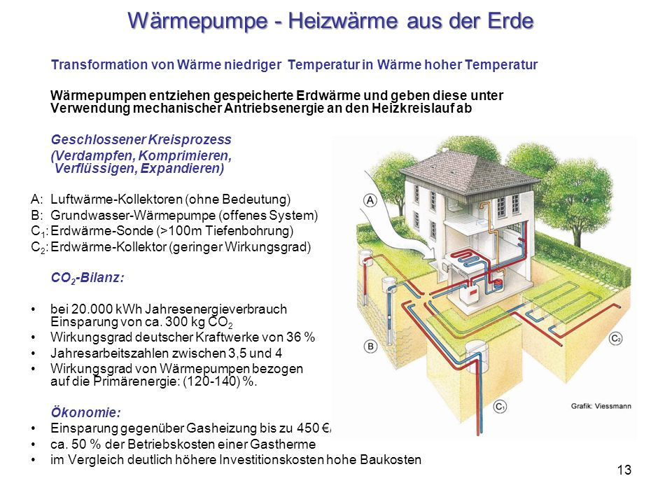 Wärmepumpe - Heizwärme aus der Erde