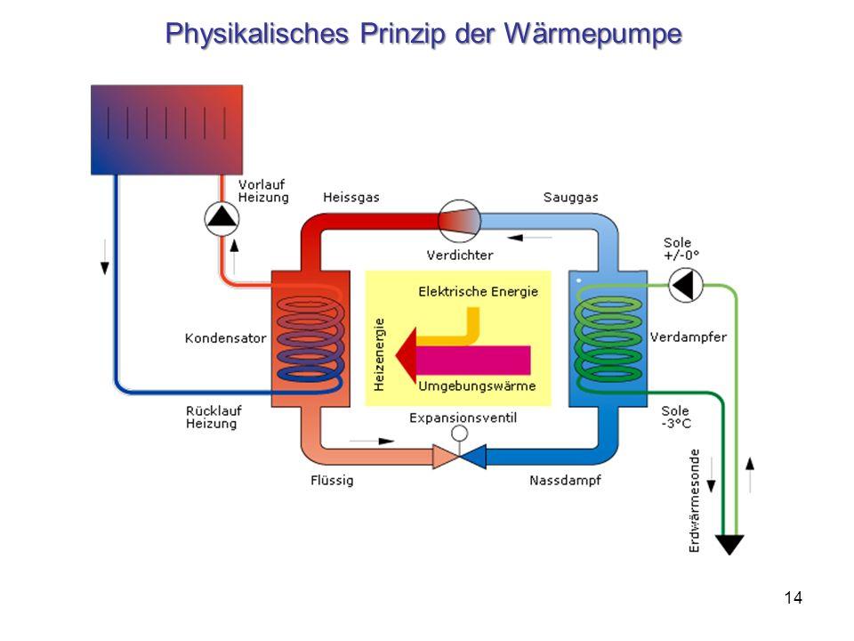 Physikalisches Prinzip der Wärmepumpe