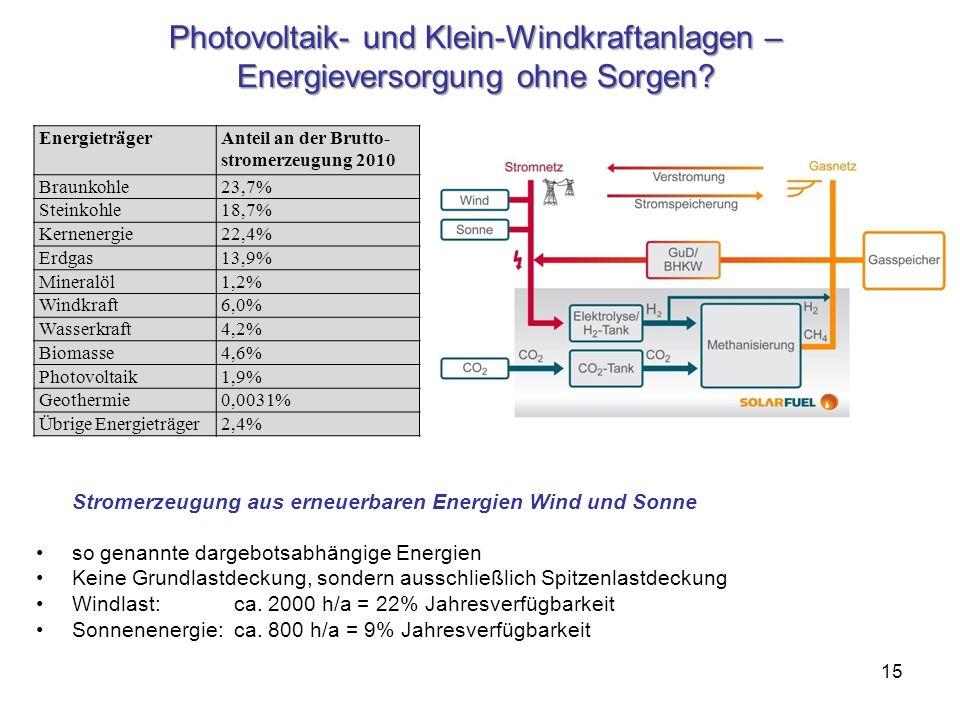 Photovoltaik- und Klein-Windkraftanlagen – Energieversorgung ohne Sorgen