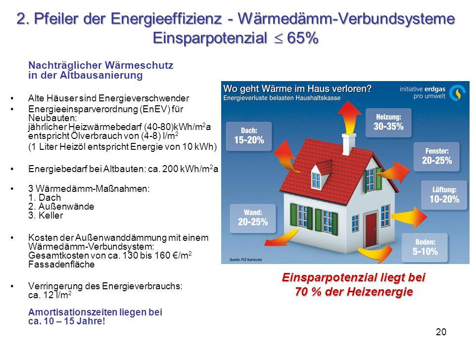 Einsparpotenzial liegt bei 70 % der Heizenergie