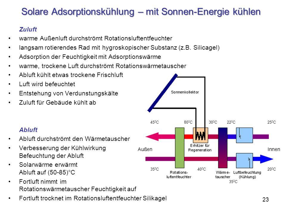 Solare Adsorptionskühlung – mit Sonnen-Energie kühlen
