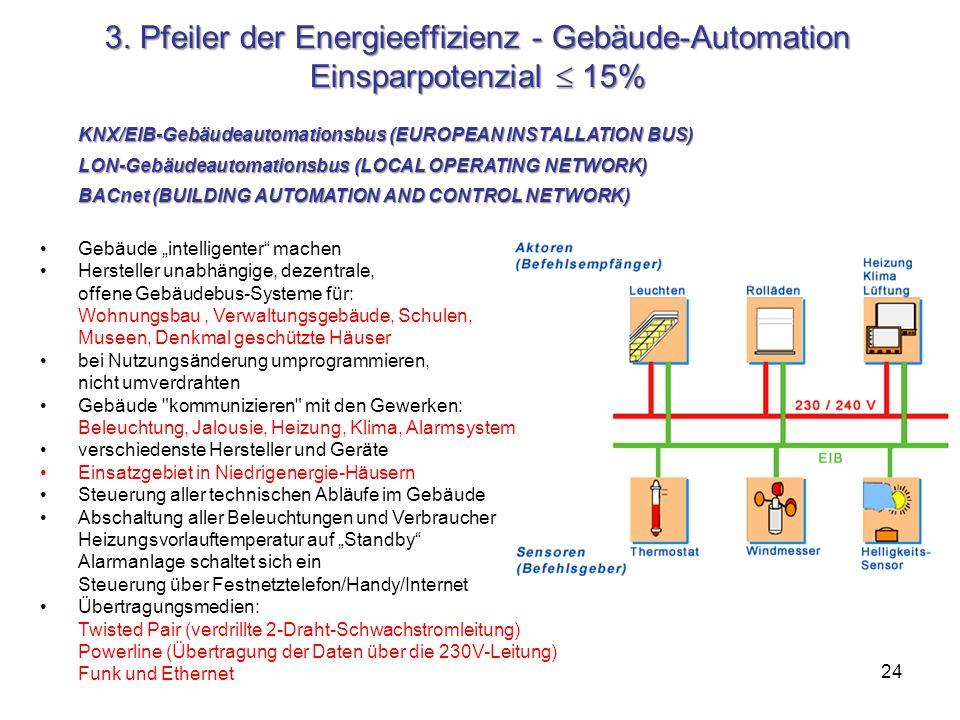 3. Pfeiler der Energieeffizienz - Gebäude-Automation Einsparpotenzial  15%