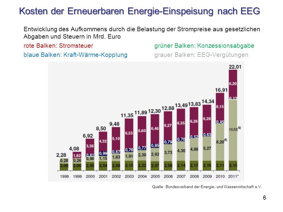 Kosten der Erneuerbaren Energie-Einspeisung nach EEG