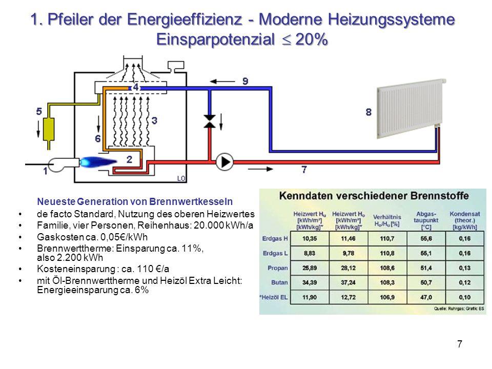 1. Pfeiler der Energieeffizienz - Moderne Heizungssysteme Einsparpotenzial  20%
