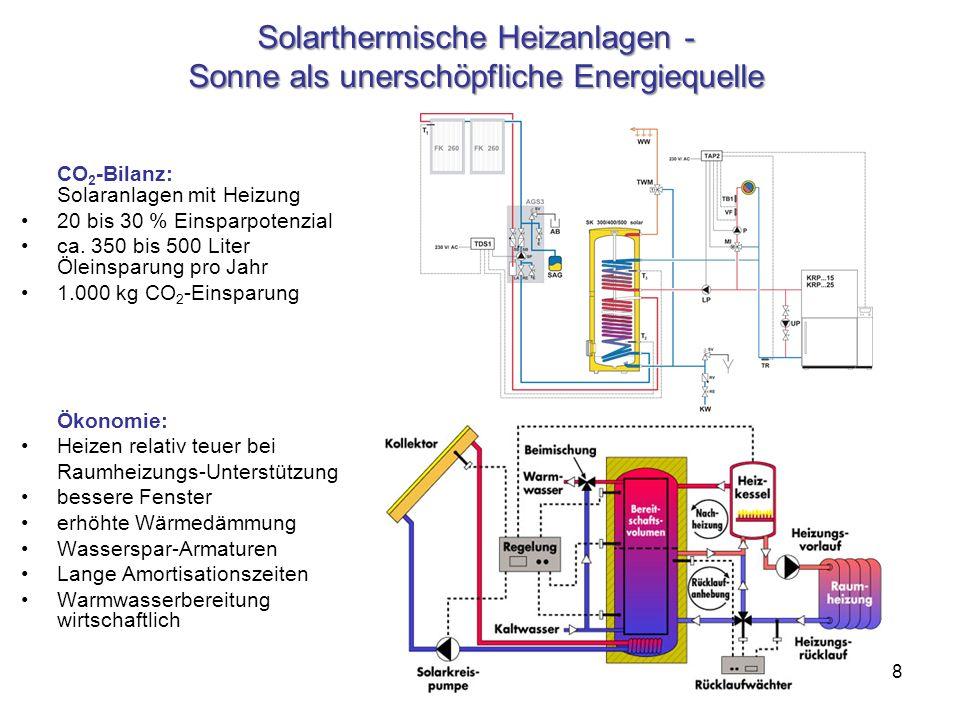 Solarthermische Heizanlagen - Sonne als unerschöpfliche Energiequelle