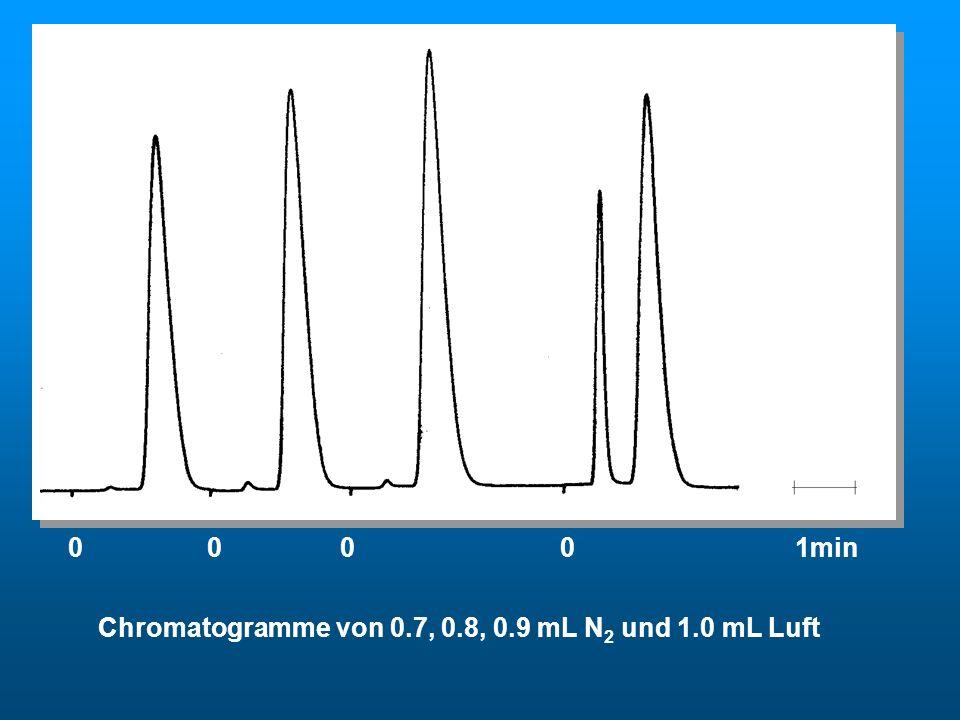 Chromatogramme von N2 0 0 0 0 1min