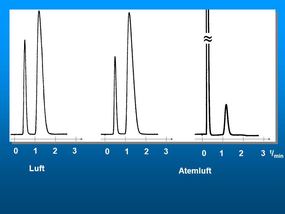 Atemluft 0 1 2 3. 0 1 2 3. 0 1 2 3 t/min. Luft.